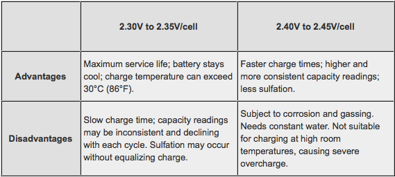 Charging Lead Acid Batteries Chart
