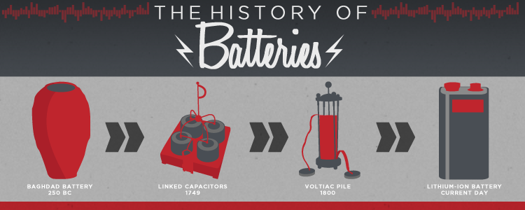 The History of the Battery